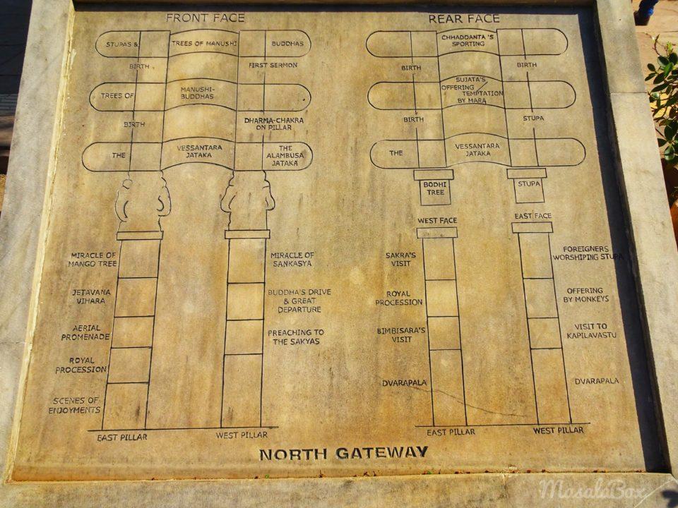 sanchi gateway