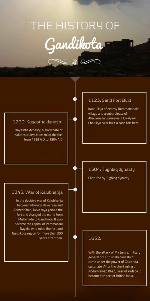 Gandikota History